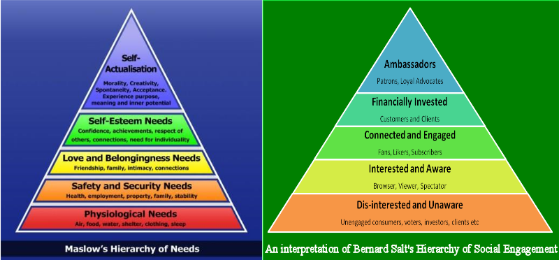 Salt's hierarchy of social engagement and how business can benefit